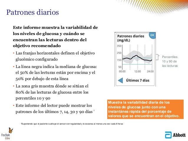 Este informe muestra la variabilidad de los niveles de glucosa y cuándo se encuentran las lecturas dentro del objetivo rec...