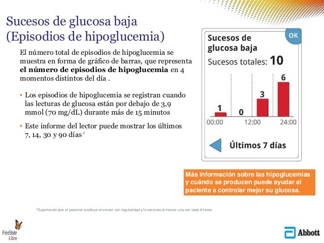 El número total de episodios de hipoglucemia se muestra en forma de gráfico de barras, que representa el número de episodi...