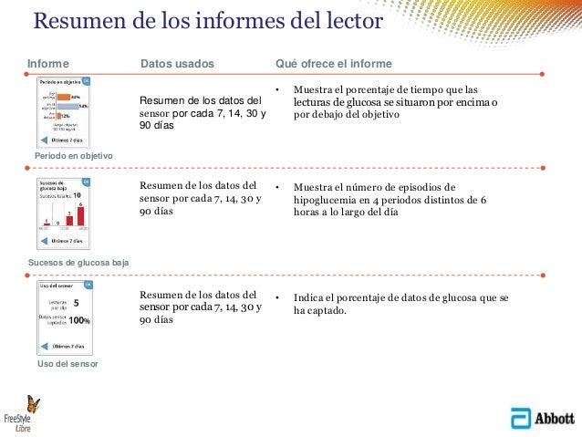 Resumen de los informes del lector Informe Datos usados Qué ofrece el informe • Muestra el porcentaje de tiempo que las le...