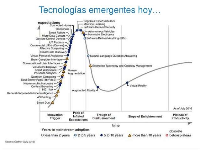 Tecnologías emergentes hoy…