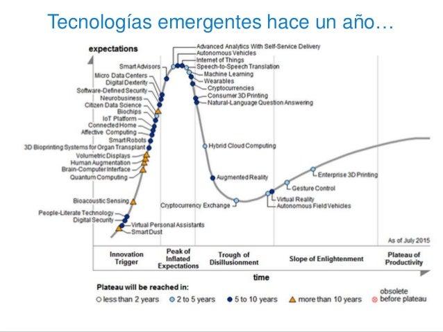 Tecnologías emergentes hace un año…