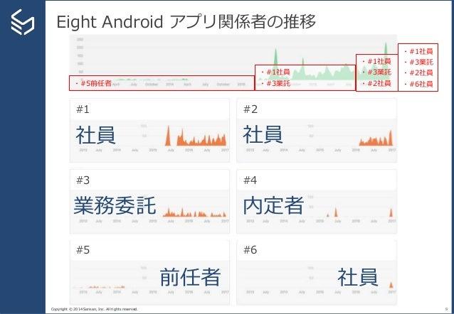 Copyright © 2014 Sansan, Inc. All rights reserved. Eight Android アプリ関係者の推移 9 #1 #2 #3 #4 #5 #6 前任者 社員 社員 業務委託 社員 内定者 ・#5前任...