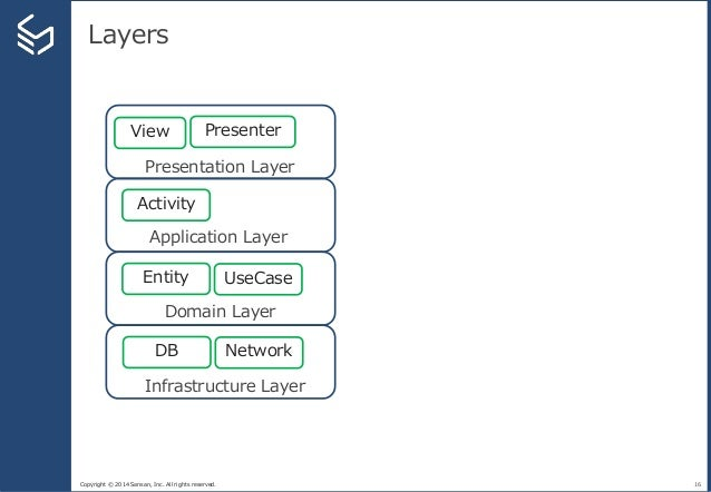 Copyright © 2014 Sansan, Inc. All rights reserved. Layers 16 Presentation Layer Application Layer Domain Layer Infrastruct...