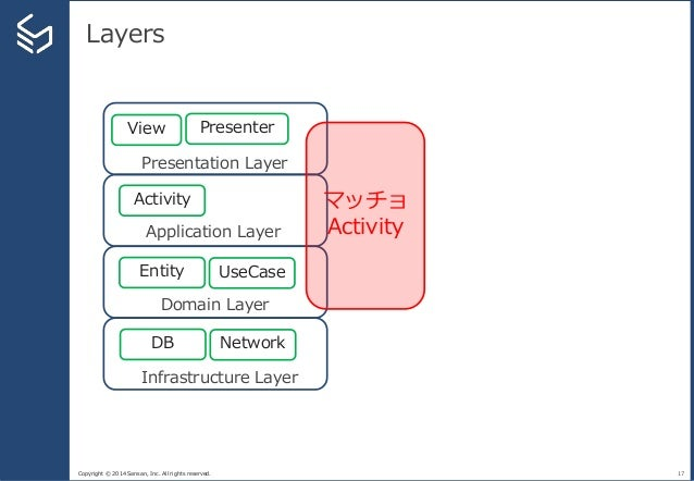 Copyright © 2014 Sansan, Inc. All rights reserved. Layers 17 Presentation Layer Application Layer Domain Layer Infrastruct...