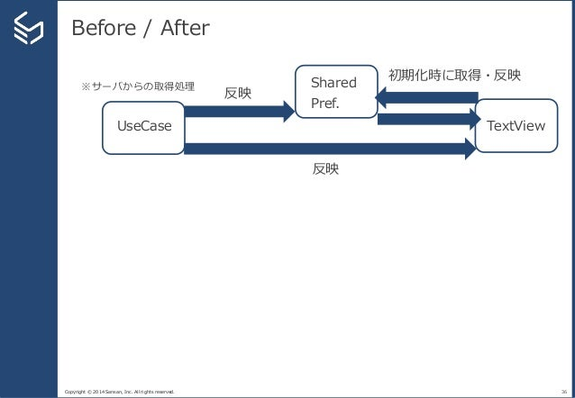 Copyright © 2014 Sansan, Inc. All rights reserved. Before / After 36 TextView Shared Pref. 初期化時に取得・反映 UseCase ※サーバからの取得処理 ...