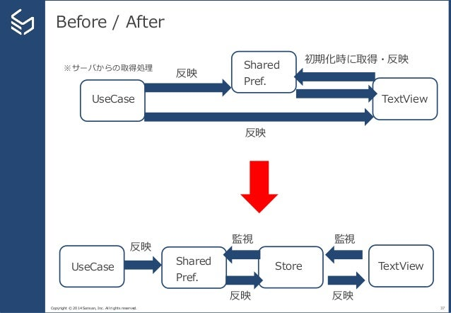 Copyright © 2014 Sansan, Inc. All rights reserved. Before / After 37 TextViewStoreUseCase TextView Shared Pref. 初期化時に取得・反映...