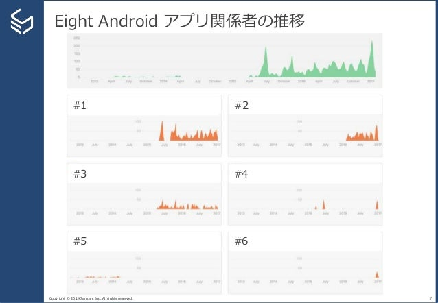 Copyright © 2014 Sansan, Inc. All rights reserved. Eight Android アプリ関係者の推移 7 #1 #2 #3 #4 #5 #6