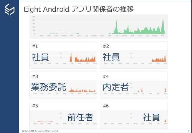 Copyright © 2014 Sansan, Inc. All rights reserved. Eight Android アプリ関係者の推移 8 #1 #2 #3 #4 #5 #6 前任者 社員 社員 業務委託 社員 内定者