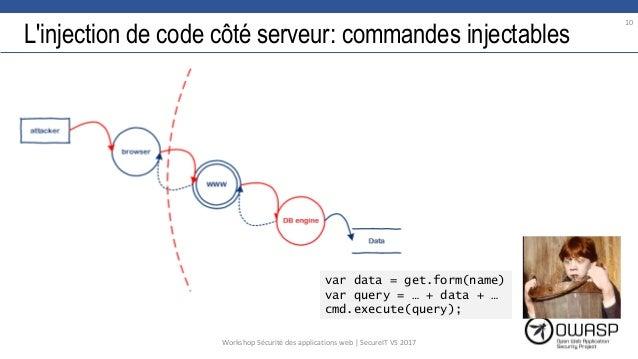 L'injection de code côté serveur: commandes injectables var data = get.form(name) var query = … + data + … cmd.execute(que...