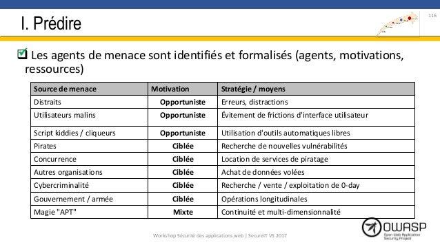 I. Prédire  Les agents de menace sont identifiés et formalisés (agents, motivations, ressources)  116 Source de menace M...