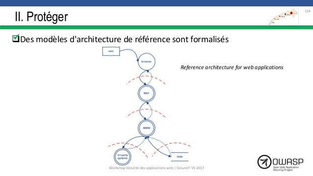 II. Protéger Des modèles d'architecture de référence sont formalisés 124  Reference architecture for web applications Wo...