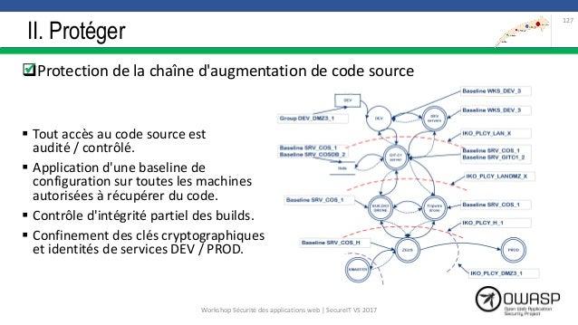 II. Protéger Protection de la chaîne d'augmentation de code source  Tout accès au code source est audité / contrôlé.  A...