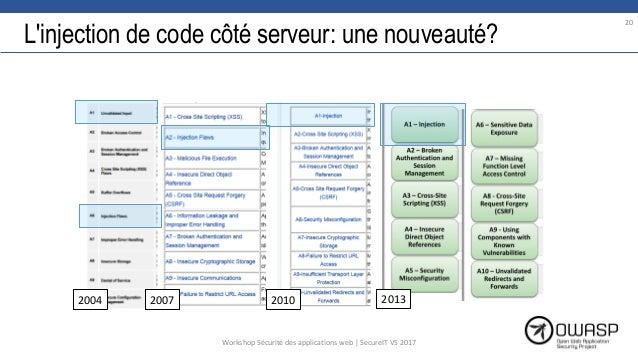 L'injection de code côté serveur: une nouveauté? 2004 2007 2010 2013 20 Workshop Sécurité des applications web | SecureIT ...
