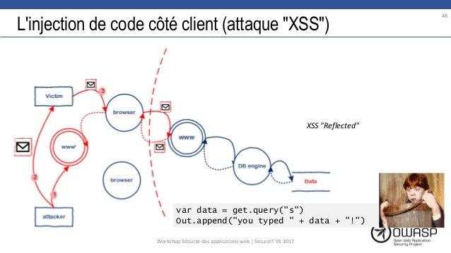 """L'injection de code côté client (attaque """"XSS"""") var data = get.query(""""s"""") Out.append(""""you typed """" + data + """"!"""") 48 XSS """"Re..."""
