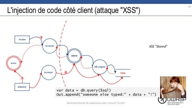 """L'injection de code côté client (attaque """"XSS"""") var data = db.query($sql) Out.append(""""someone else typed:"""" + data + """"!"""") 4..."""