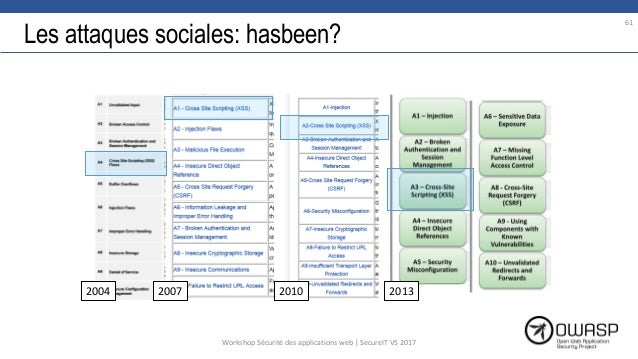 Les attaques sociales: hasbeen? 61 2004 2007 2010 2013 Workshop Sécurité des applications web | SecureIT VS 2017