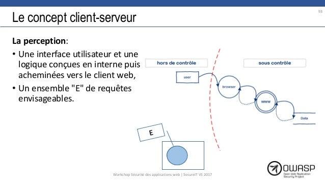Le concept client-serveur La perception: • Une interface utilisateur et une logique conçues en interne puis acheminées ver...