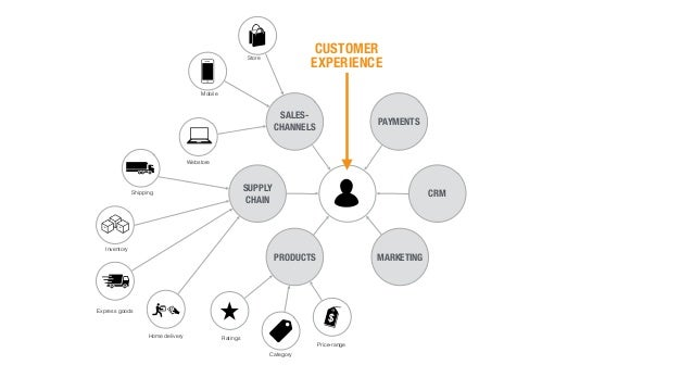 PAYMENTS SALES- CHANNELS SUPPLY CHAIN PRODUCTS MARKETING CRM CUSTOMER EXPERIENCE Store Mobile Shipping Inventory Express g...