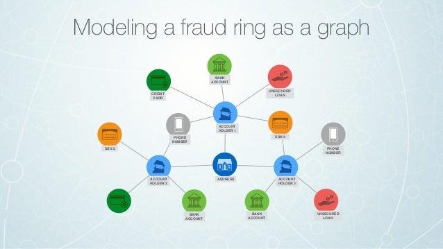 Online payment fraud originates at IP1 eCommerce Fraud – Online Payments IP1 IP2 IP3 IP4 IP5 IP6 IP7 IP8 IP9 CC 1 CC 2 CC ...