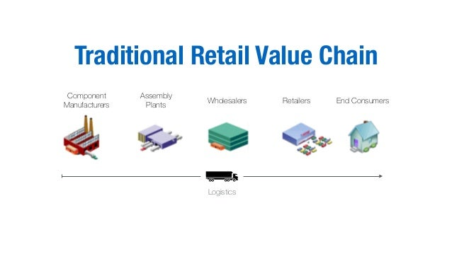 End Consumers Component Manufacturers Logistics Traditional Retail Value Chain RetailersWholesalers Assembly Plants