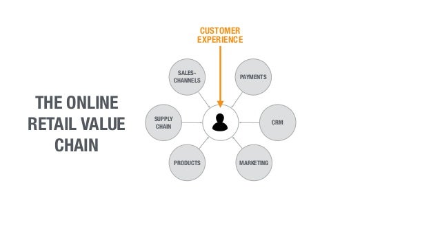 PAYMENTS SALES- CHANNELS SUPPLY CHAIN PRODUCTS MARKETING CRM CUSTOMER EXPERIENCE THE ONLINE RETAIL VALUE CHAIN