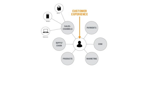 PAYMENTS SALES- CHANNELS SUPPLY CHAIN PRODUCTS MARKETING CRM CUSTOMER EXPERIENCE Store Mobile Webstore