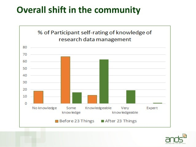 Overall shift in the community