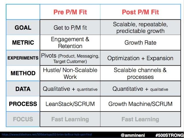 Pre vs Post Product/Market Fit Growth https://www.slideshare.net/500startups/02-brian-balfour-hub-spot-final