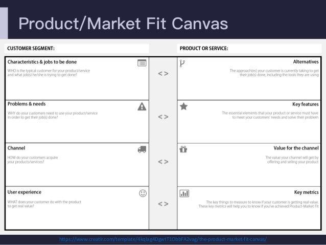 Product/Market Fit Canvas https://www.creatlr.com/template/4kqIag4DgwtT1ObbFA2vag/the-product-market-fit-canvas/