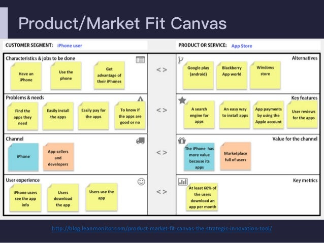 Product/Market Fit Canvas http://blog.leanmonitor.com/product-market-fit-canvas-the-strategic-innovation-tool/