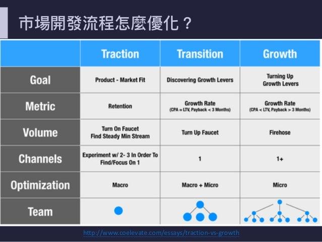 市場開發流程怎麼優化? http://www.coelevate.com/essays/traction-vs-growth