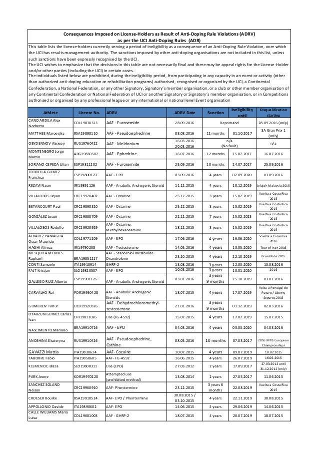 Athlete License No. ADRV ADRV Date Sanction Ineligibility until Disqualification starting CANO ARDILA Alex Norberto COL198...
