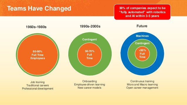 Teams Have Changed 80-90% Full Time Employees 1960s-1980s Job training Traditional careers Professional development 50-70%...