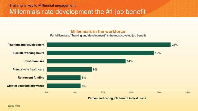 Training is key to Millennial engagement Millennials rate development the #1 job benefit 6% 6% 8% 14% 19% 22% 0% 5% 10% 15...