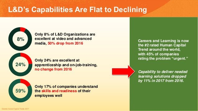 8% Only 8% of L&D Organizations are excellent at video and advanced media, 50% drop from 2016 24% Only 24% are excellent a...
