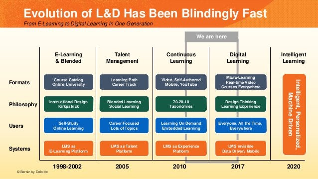We are here E-Learning & Blended Evolution of L&D Has Been Blindingly Fast From E-Learning to Digital Learning In One Gene...