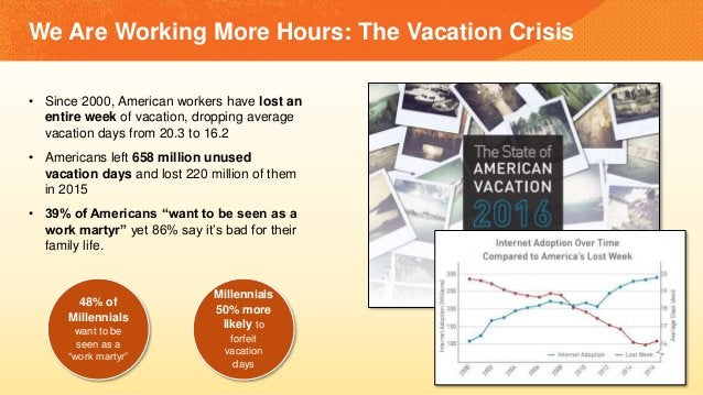 • Since 2000, American workers have lost an entire week of vacation, dropping average vacation days from 20.3 to 16.2 • Am...