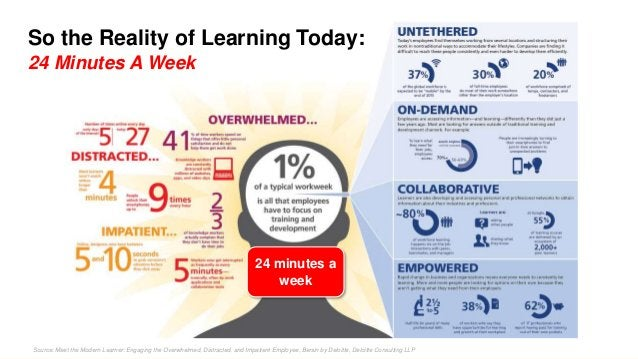 Source: Meet the Modern Learner: Engaging the Overwhelmed, Distracted, and Impatient Employee, Bersin by Deloitte, Deloitt...
