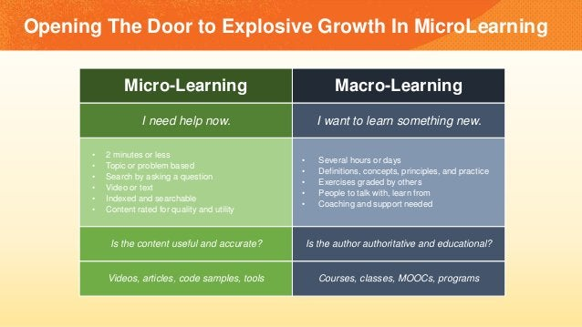 Opening The Door to Explosive Growth In MicroLearning Micro-Learning Macro-Learning I need help now. I want to learn somet...