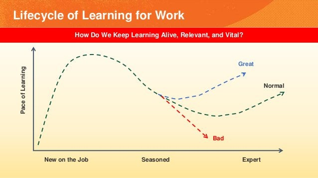 Lifecycle of Learning for Work New on the Job Seasoned Expert PaceofLearning Normal Great Bad How Do We Keep Learning Aliv...