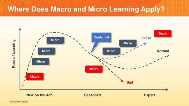 Where Does Macro and Micro Learning Apply? New on the Job Seasoned Expert PaceofLearning Normal Great Bad Macro Macro Micr...