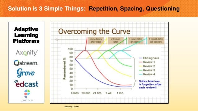 Solution is 3 Simple Things: Repetition, Spacing, Questioning Adaptive Learning Platforms Bersin by Deloitte