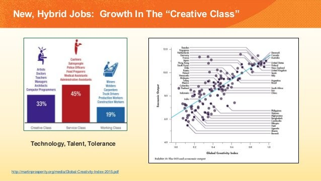 "New, Hybrid Jobs: Growth In The ""Creative Class"" http://martinprosperity.org/media/Global-Creativity-Index-2015.pdf Techno..."