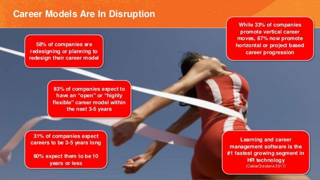 Career Models Are In Disruption 58% of companies are redesigning or planning to redesign their career model 83% of compani...