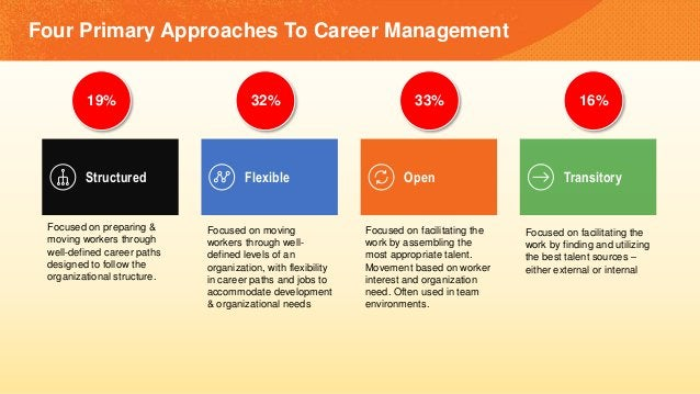 Four Primary Approaches To Career Management Structured Flexible Open Transitory Focused on preparing & moving workers thr...