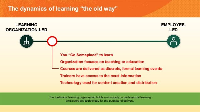 """The dynamics of learning """"the old way"""" LEARNING ORGANIZATION-LED EMPLOYEE- LED You """"Go Someplace"""" to learn Organization fo..."""