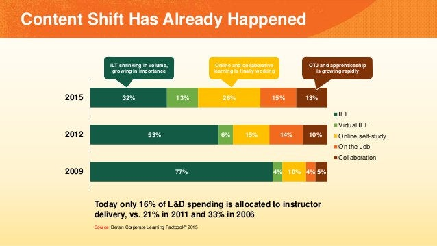 77% 53% 32% 4% 6% 13% 10% 15% 26% 4% 14% 15% 5% 10% 13% 2009 2012 2015 ILT Virtual ILT Online self-study On the Job Collab...