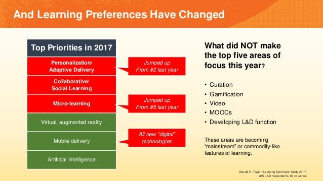 And Learning Preferences Have Changed Top Priorities in 2017 Personalization/ Adaptive Delivery Collaborative/ Social Lear...