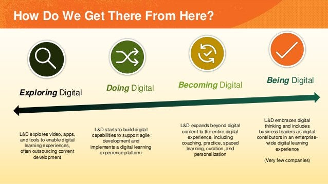 How Do We Get There From Here? L&D starts to build digital capabilities to support agile development and implements a digi...