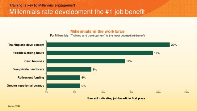 Training is key to Millennial engagement Millennials rate development the #1 job benefit 6% 6% 8% 14% 19% 22% 0% 5% 10% 15...
